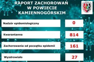 Raport dot. sytuacji epidemiologicznej w powiecie kamiennogórskim
